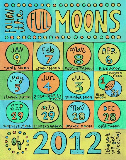 The Full Moons of 2012